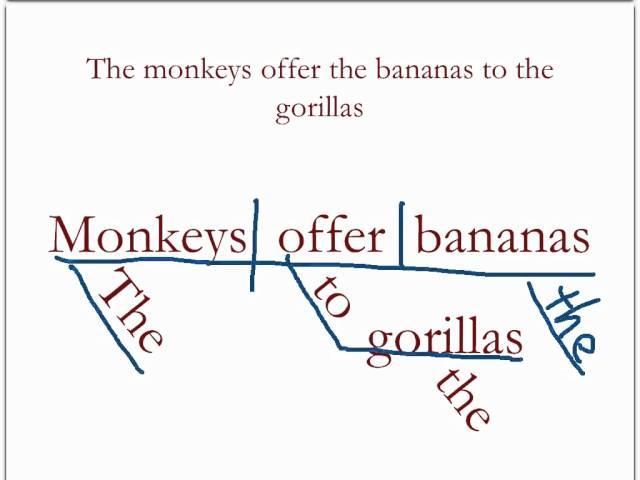 Cách học ngữ pháp tiếng Anh qua sơ đồ câu