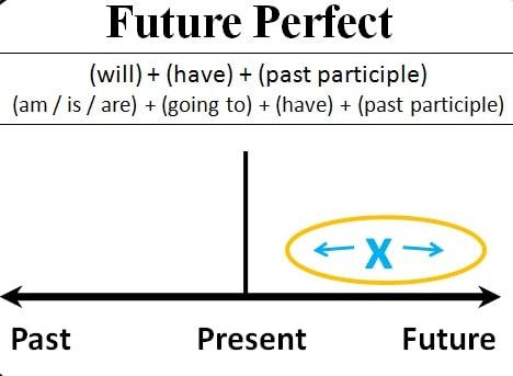 Cách dùng thì tương lai hoàn thành