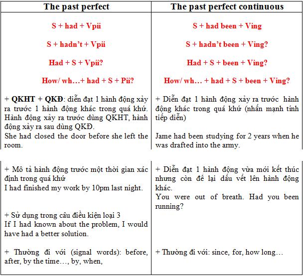 Thì quá khứ hoàn thành trong tiếng Anh