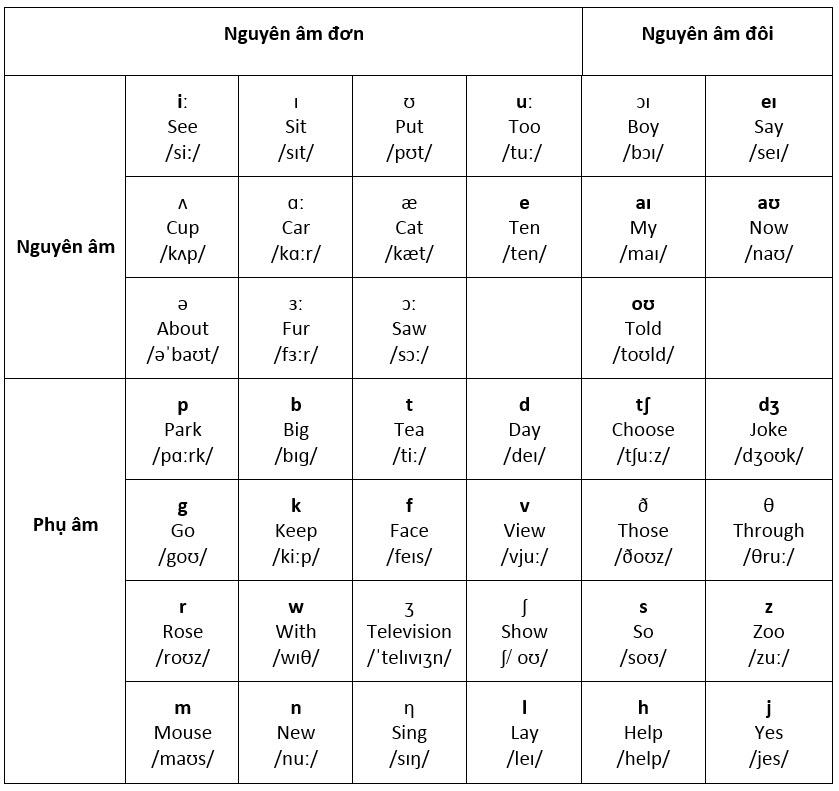Nguyên âm tiếng Anh