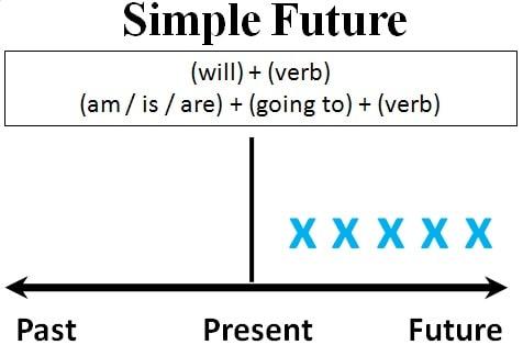 Thì tương lai đơn
