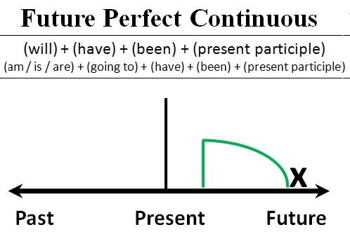 Thì tương lai hoàn thành tiếp diễn