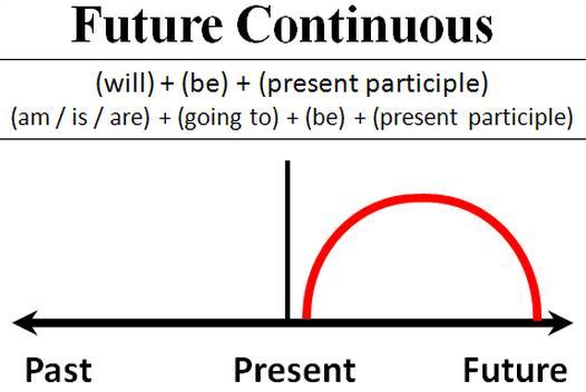 Thì tương lai tiếp diễn trong tiếng Anh