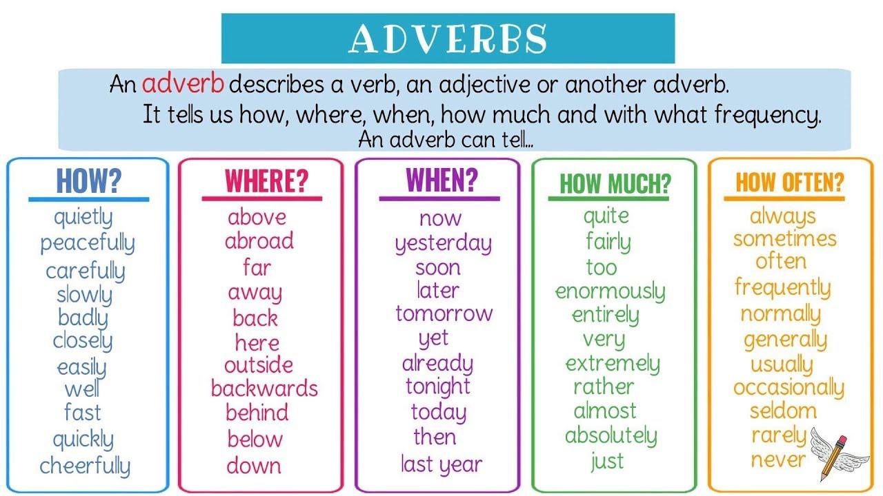 Các dạng trạng từ tiếng Anh