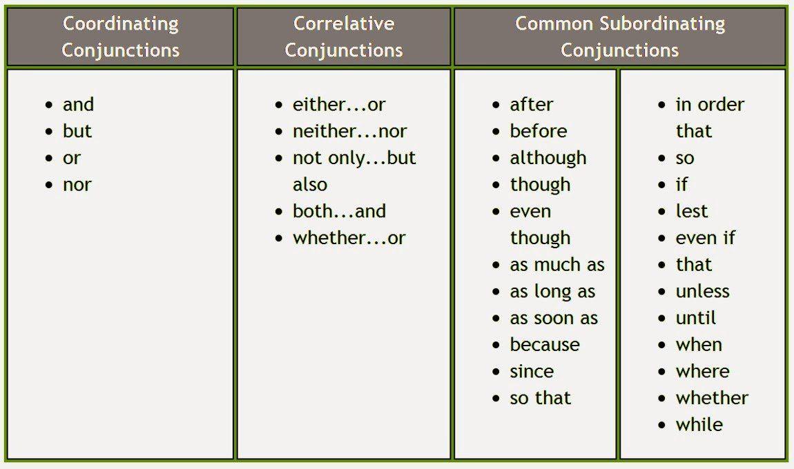 Những liên từ trong tiếng Anh