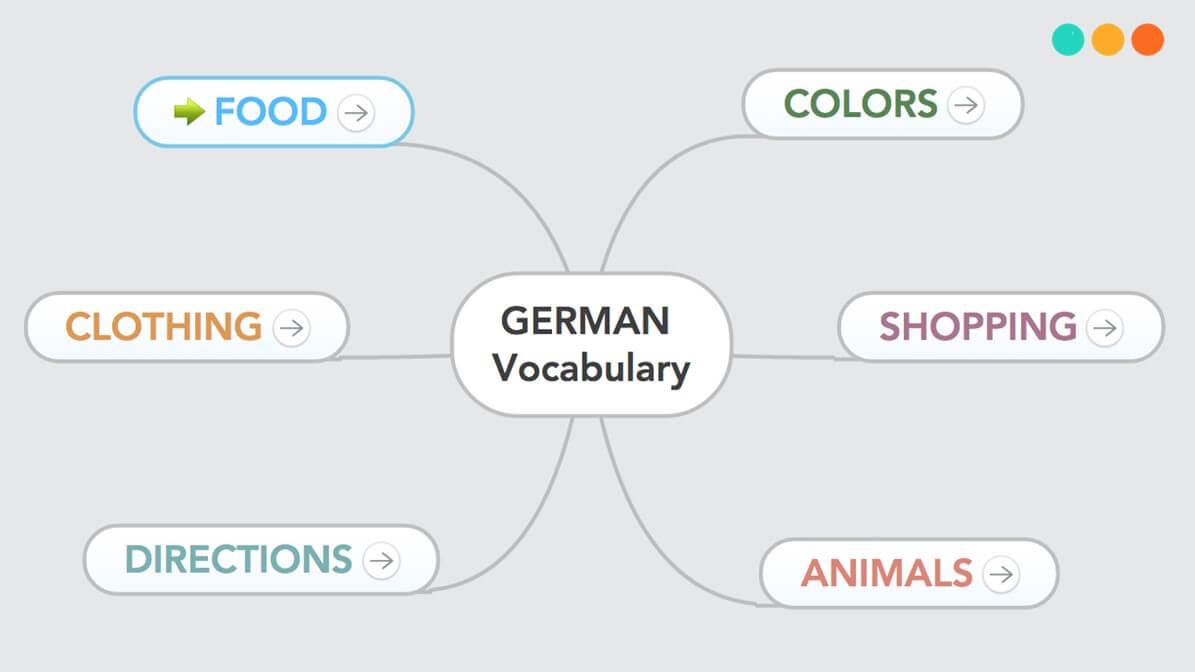 Sơ đồ tư duy từ vựng tiếng Anh
