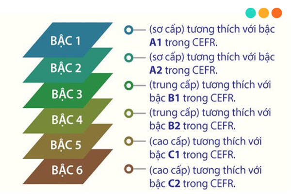 Chứng chỉ tiếng Anh 6 bậc theo khung năng lực ngoại ngữ